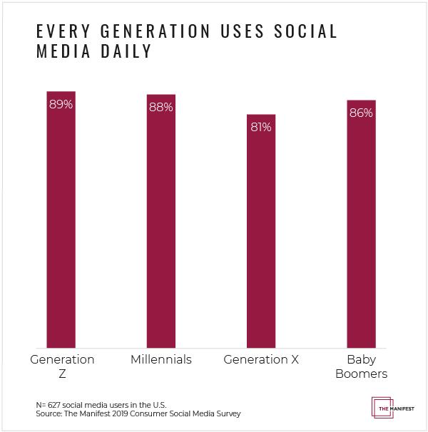 different generations using social media