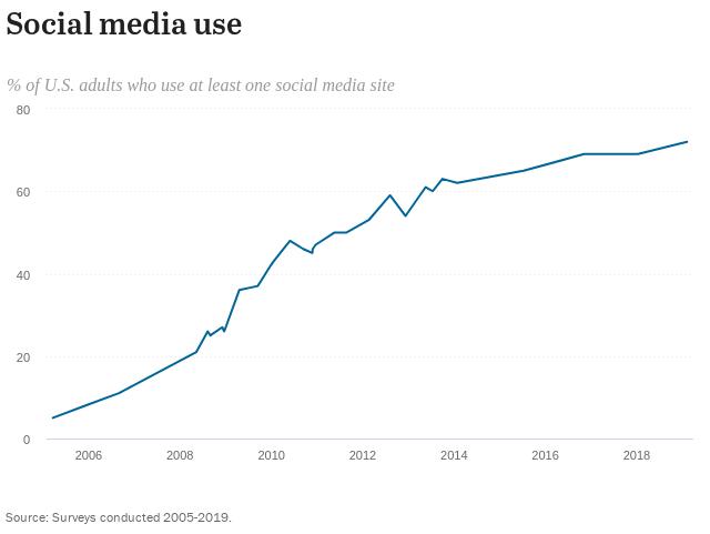 different generations social media graph